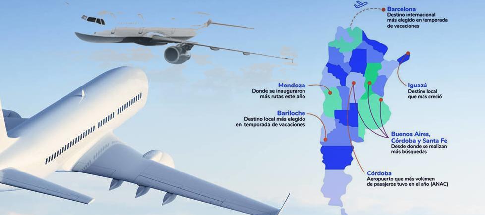 Córdoba, entre los destinos nacionales que más crecieron en el 2019